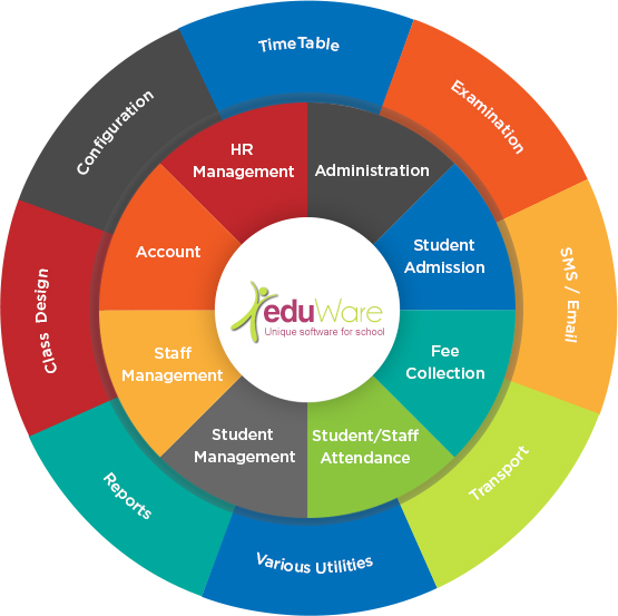 eduWare School Management System